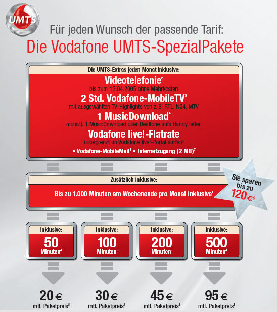 Vodafone UMTS